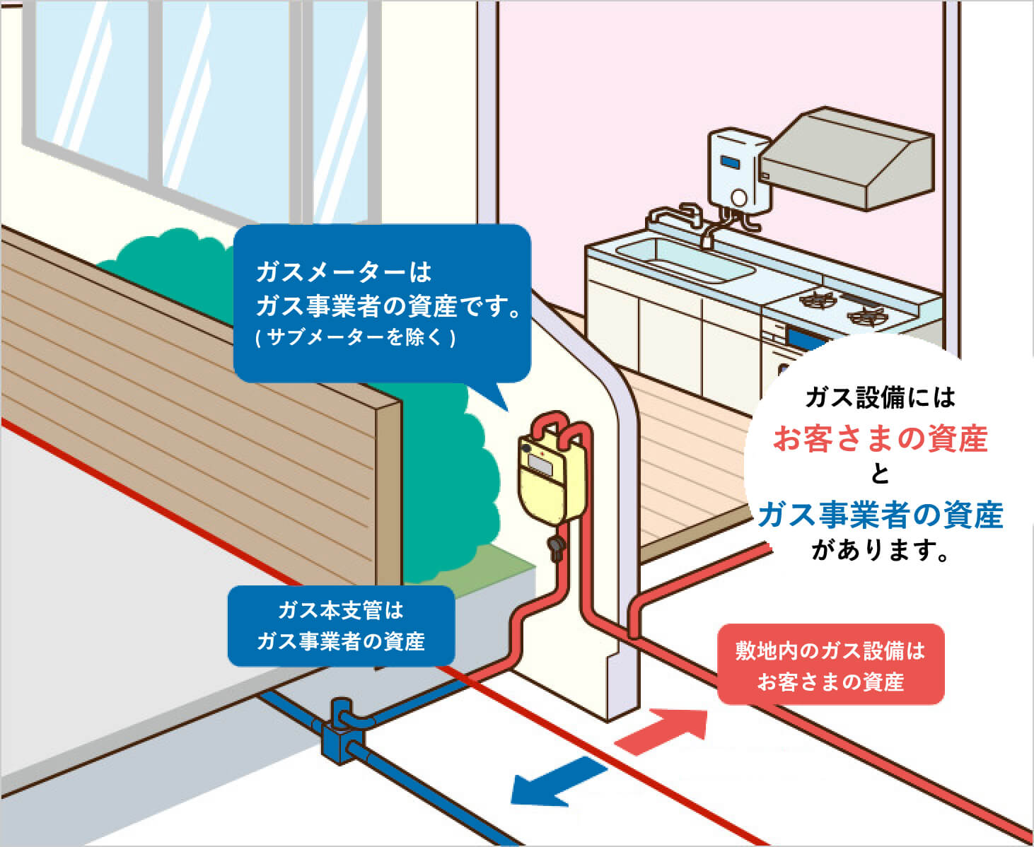 ガス管の資産区分について